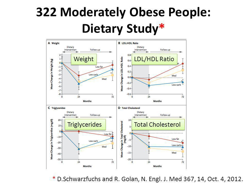 322 Moderately Obese People: Dietary Study*