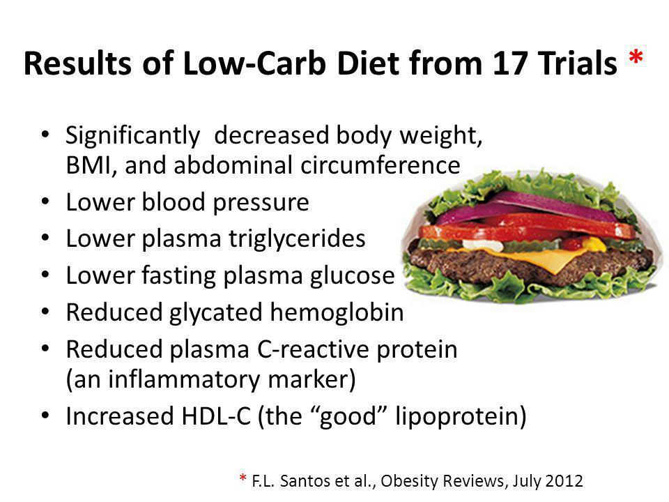Results of Low-Carb Diet from 17 Trials *