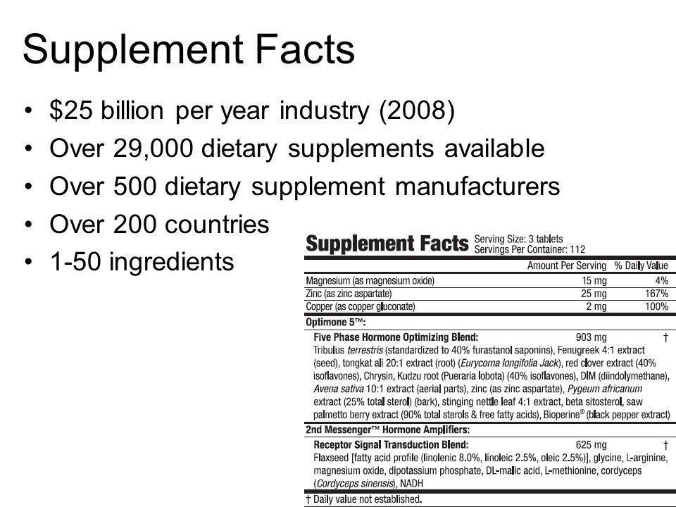 Supplement Facts $25 billion per year industry (2008)