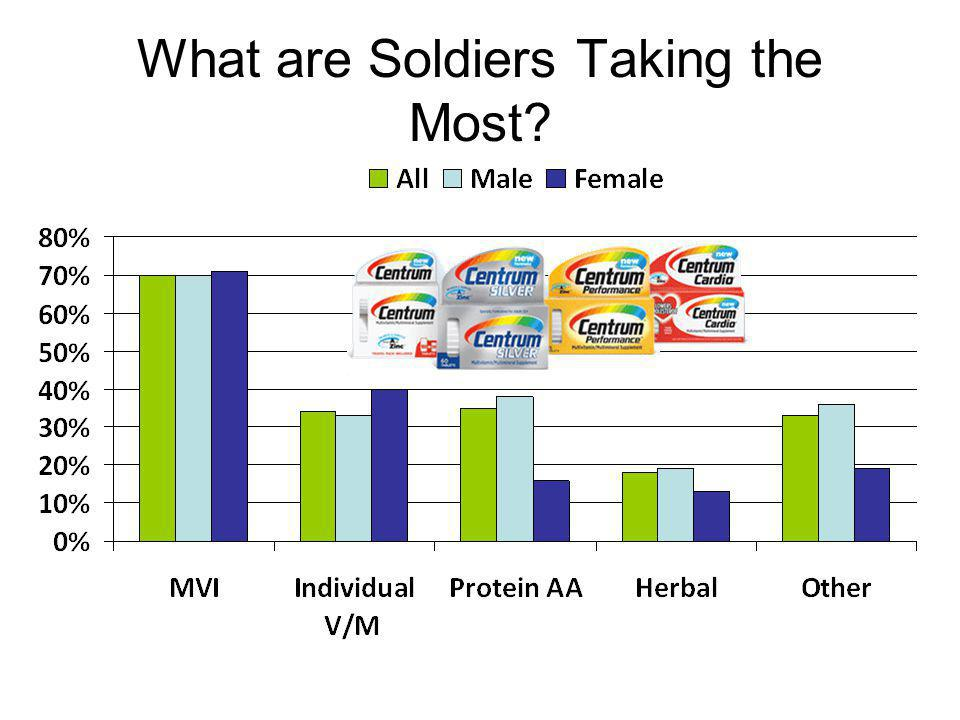 What are Soldiers Taking the Most