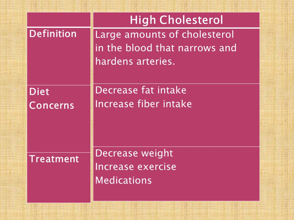 High Cholesterol Definition Large amounts of cholesterol