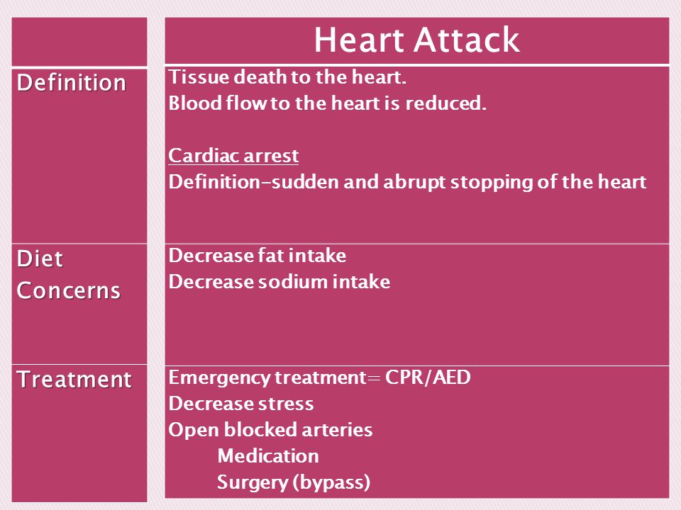 Heart Attack Definition Diet Concerns Treatment
