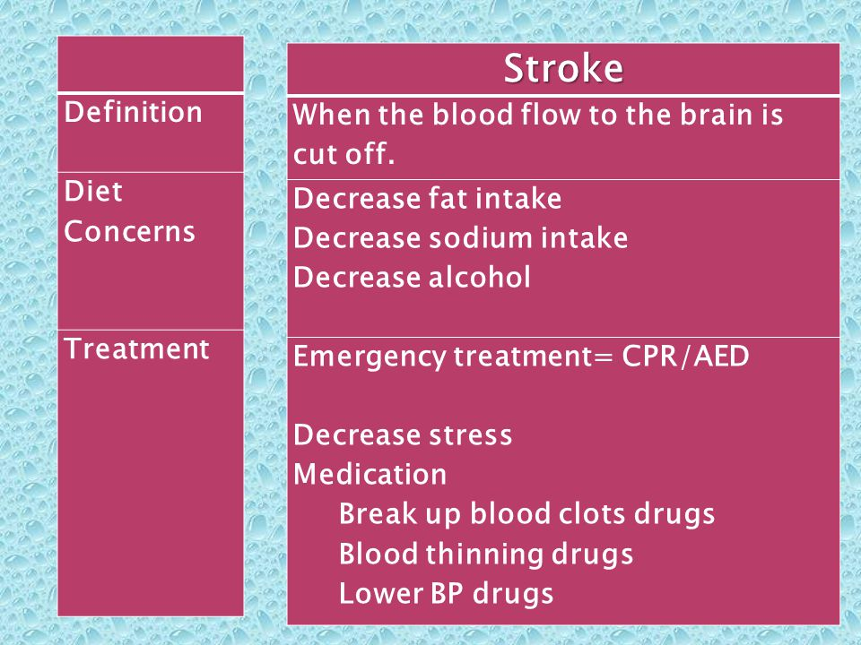 Stroke When the blood flow to the brain is cut off. Definition Diet