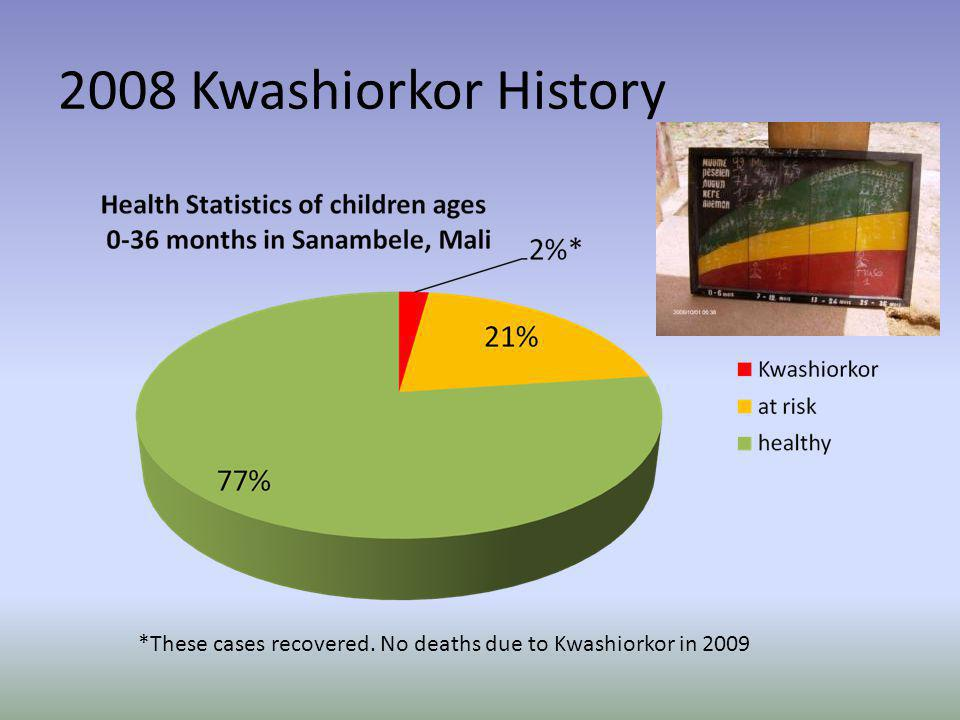 2008 Kwashiorkor History *These cases recovered. No deaths due to Kwashiorkor in 2009