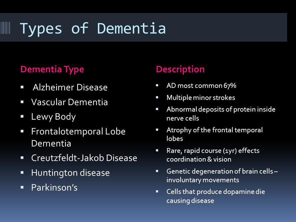 Types of Dementia Dementia Type Description Alzheimer Disease