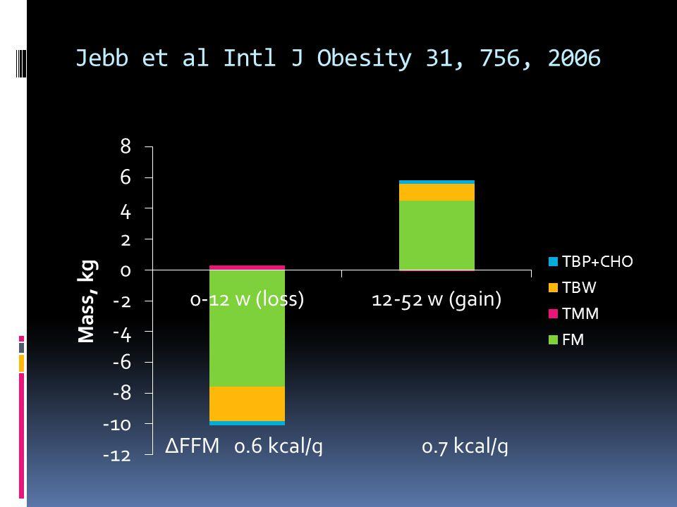 Jebb et al Intl J Obesity 31, 756, 2006