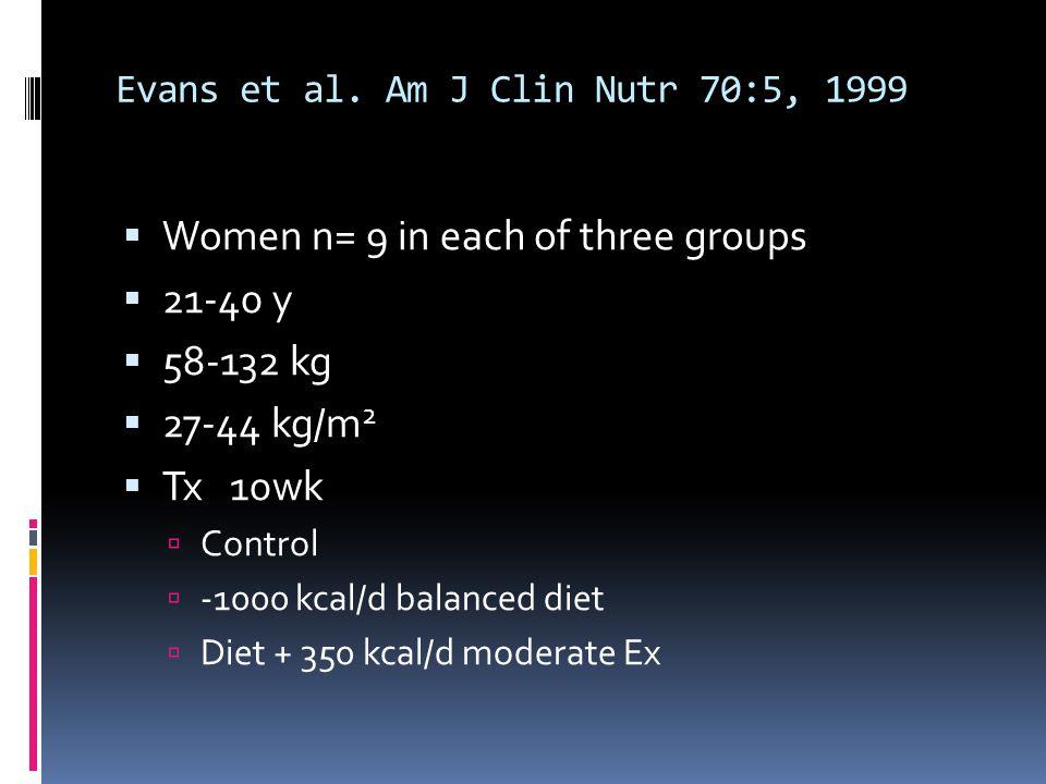 Evans et al. Am J Clin Nutr 70:5, 1999