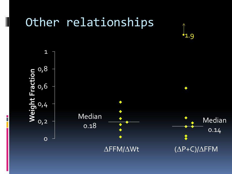 Other relationships 1.9 Median 0.18 Median 0.14 DFFM/DWt (DP+C)/DFFM