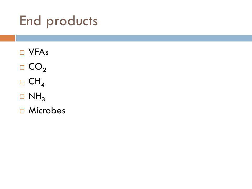 End products VFAs CO2 CH4 NH3 Microbes