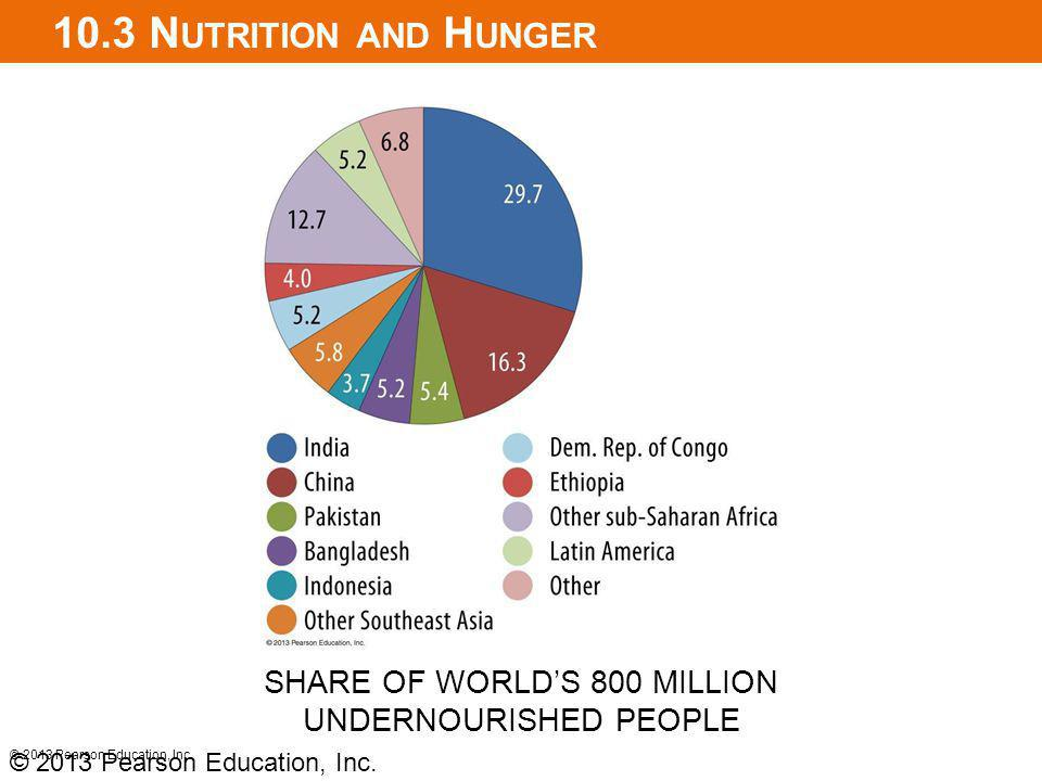 10.3 Nutrition and Hunger SHARE OF WORLD'S 800 MILLION