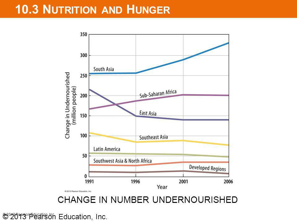 10.3 Nutrition and Hunger CHANGE IN NUMBER UNDERNOURISHED