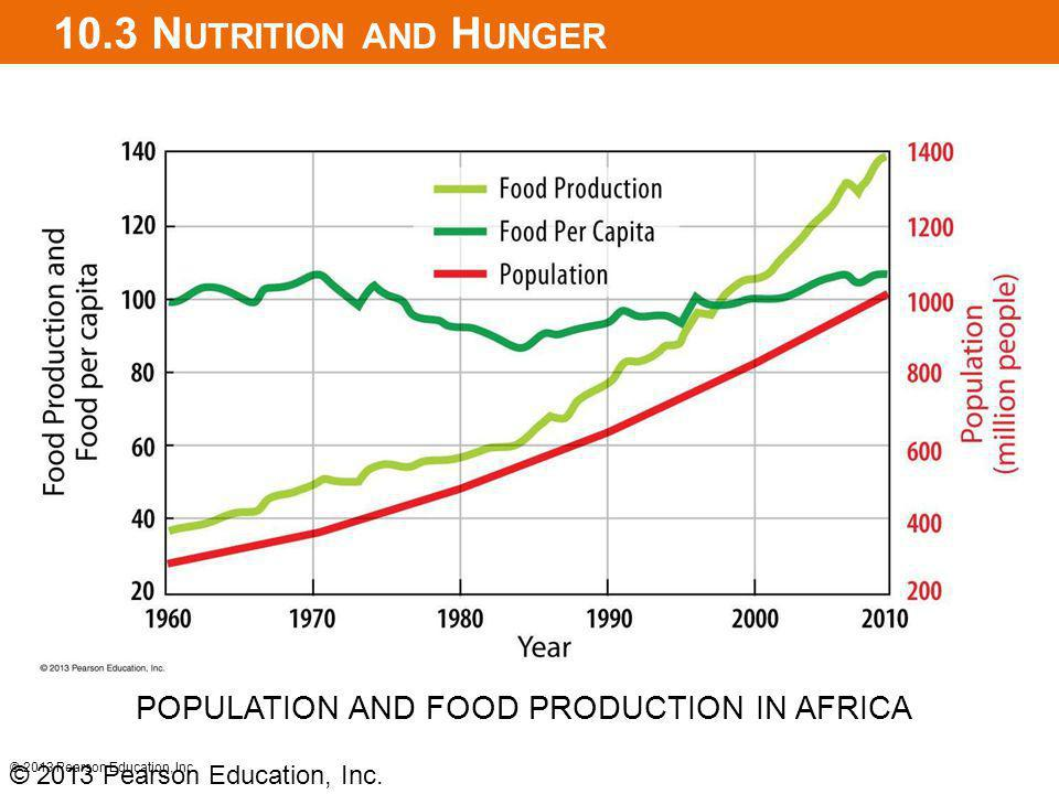 10.3 Nutrition and Hunger POPULATION AND FOOD PRODUCTION IN AFRICA