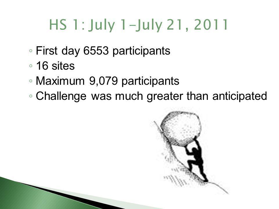 HS 1: July 1-July 21, 2011 First day 6553 participants 16 sites