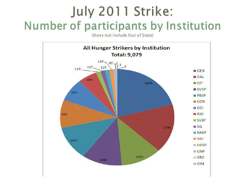 July 2011 Strike: Number of participants by Institution (Does not include Out of State)