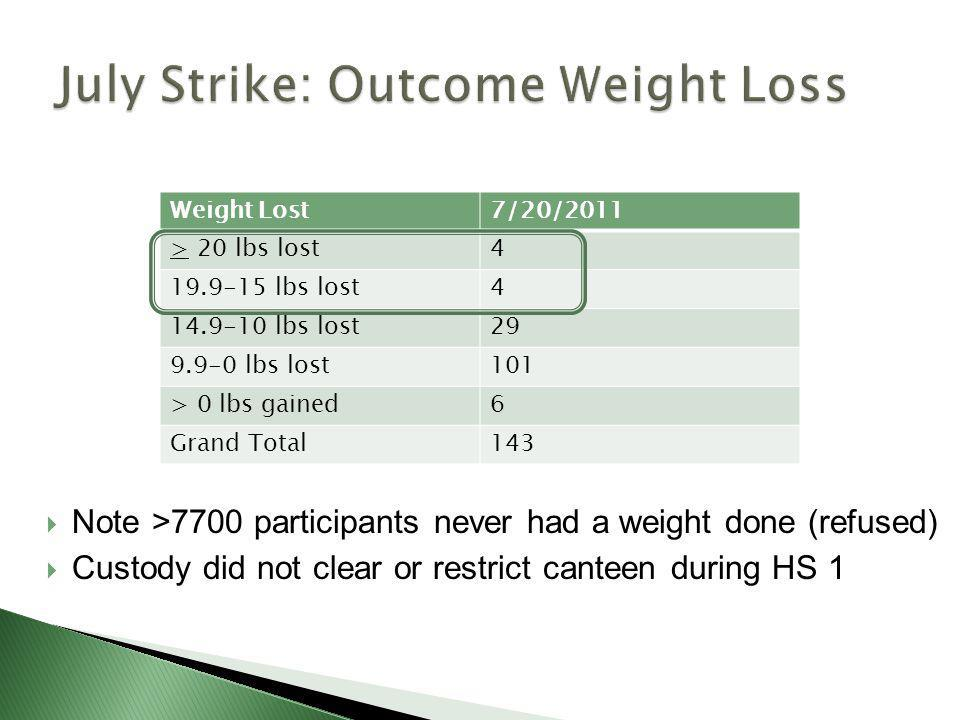 July Strike: Outcome Weight Loss
