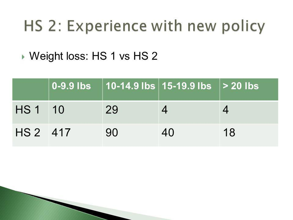 HS 2: Experience with new policy