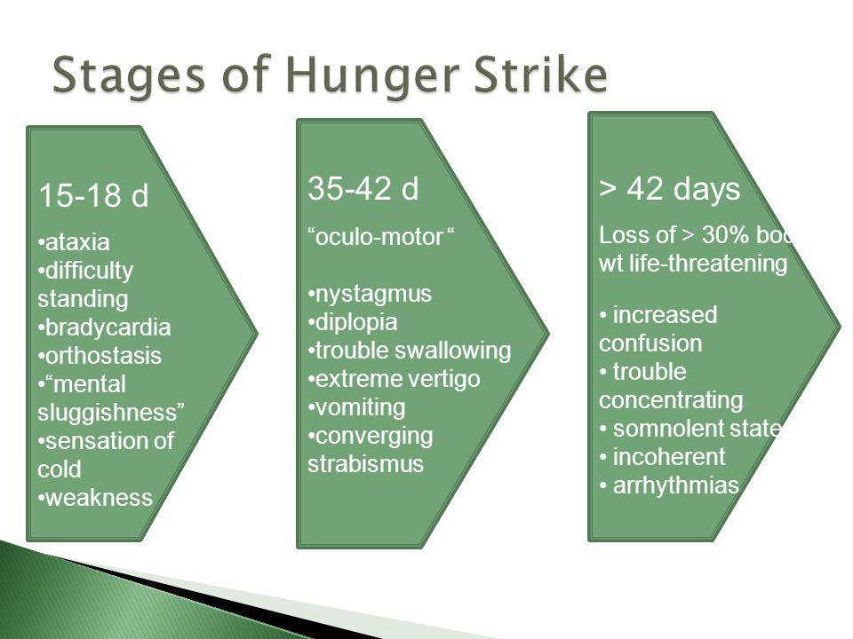 Stages of Hunger Strike