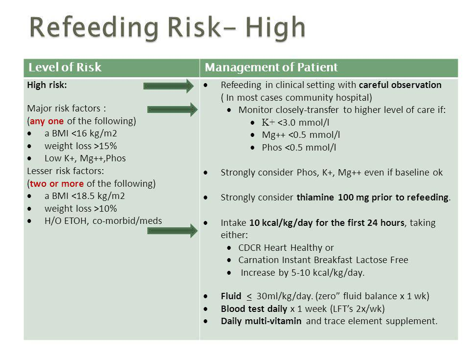 Refeeding Risk- High Level of Risk Management of Patient High risk: