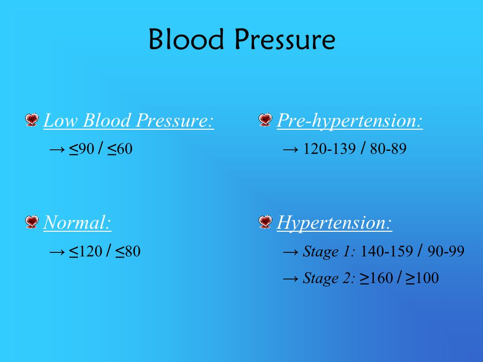 Blood Pressure Low Blood Pressure: Normal: Pre-hypertension: