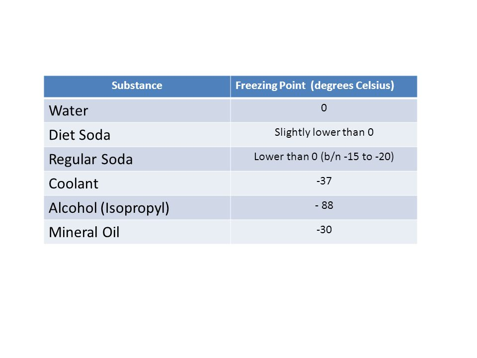 Water Diet Soda Regular Soda Coolant Alcohol (Isopropyl) Mineral Oil