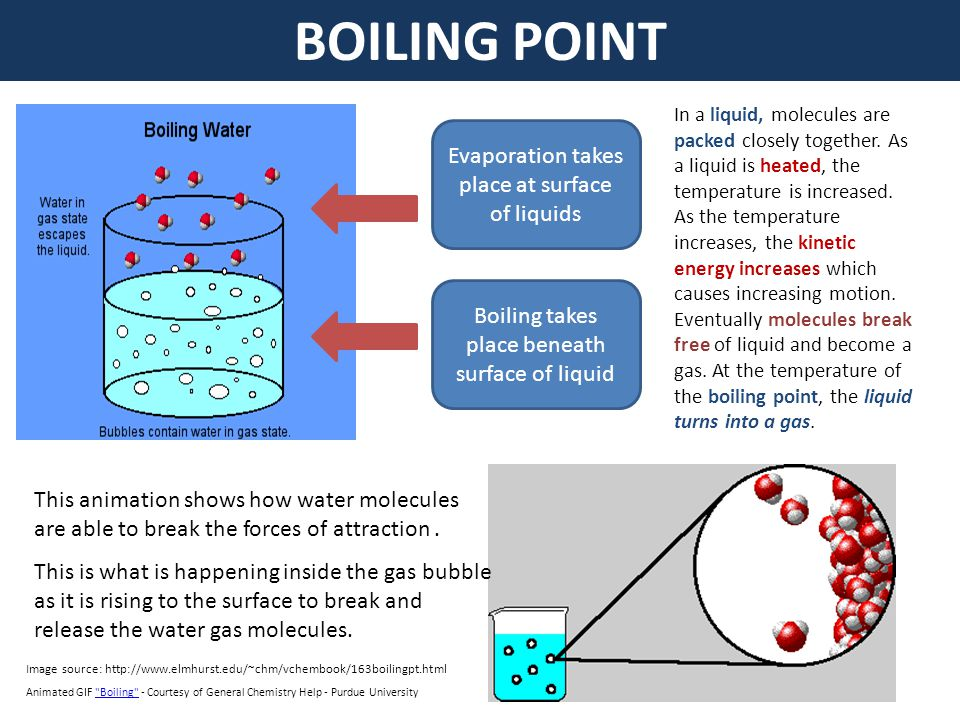 BOILING POINT Evaporation takes place at surface of liquids