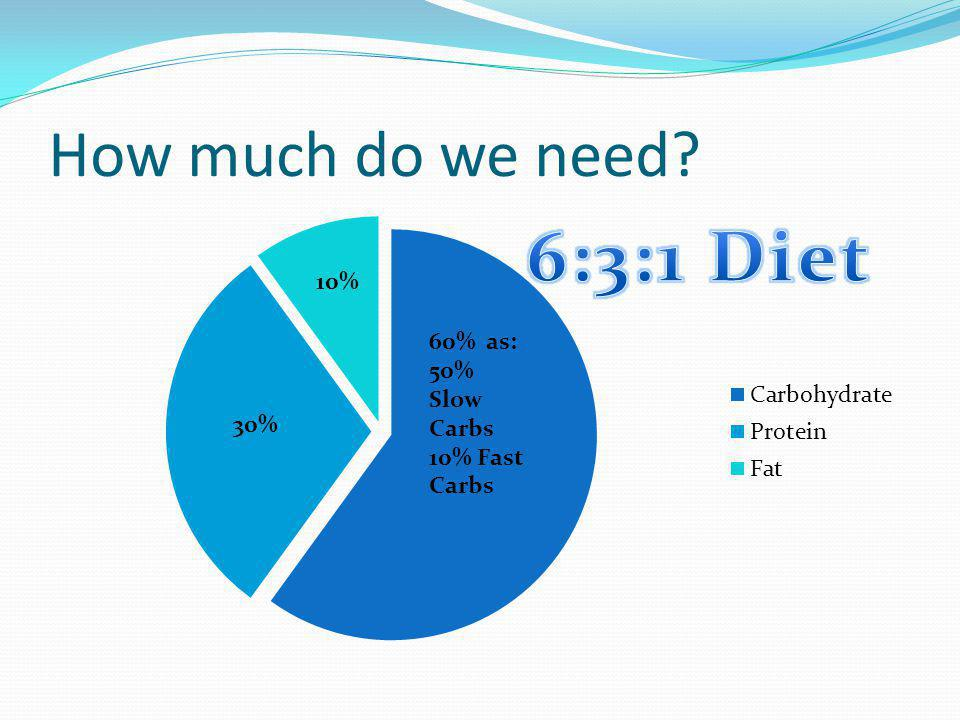 How much do we need 60% as: 50% Slow Carbs 10% Fast Carbs
