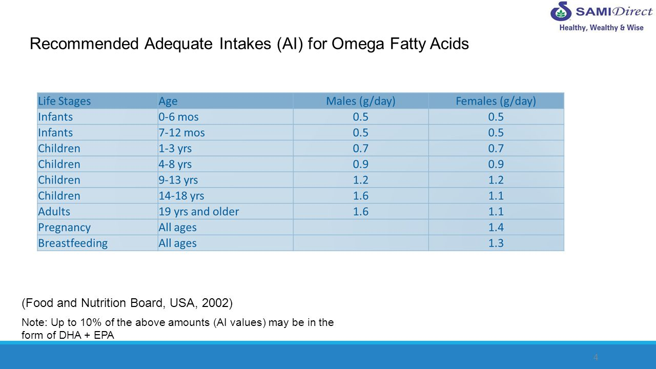 Recommended Adequate Intakes (AI) for Omega Fatty Acids