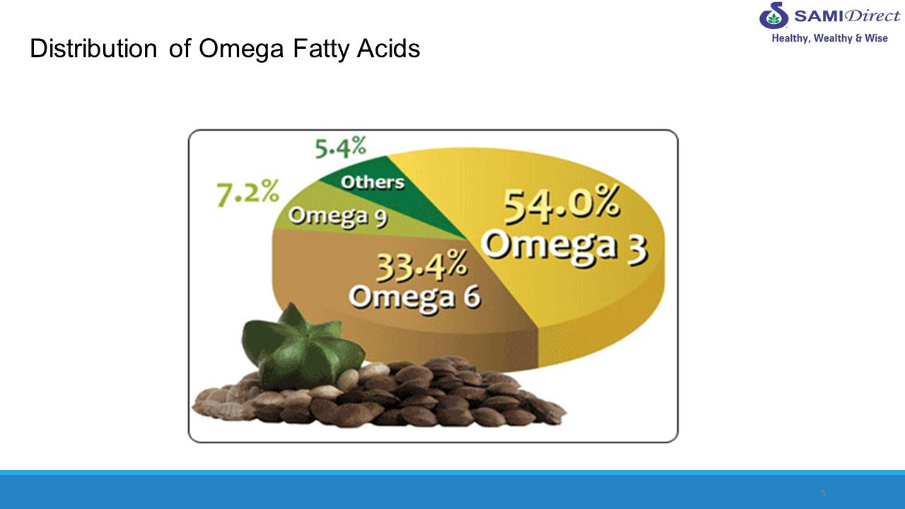 Distribution of Omega Fatty Acids