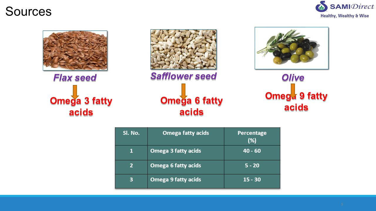 Sources Flax seed Safflower seed Olive Omega 9 fatty acids