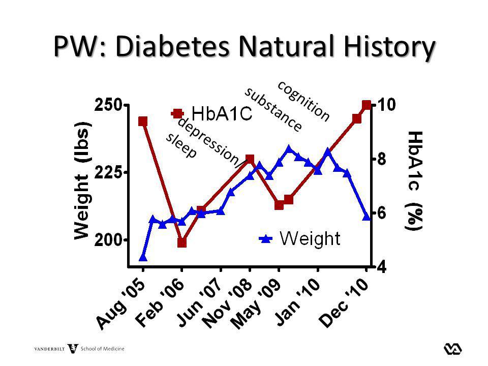 PW: Diabetes Natural History