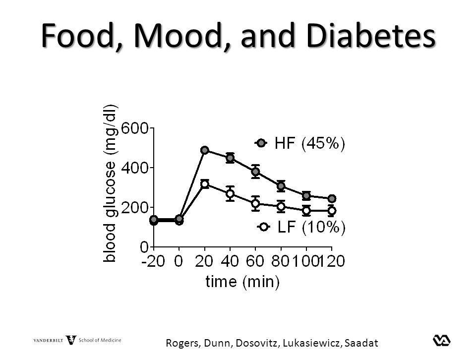 Food, Mood, and Diabetes Rogers, Dunn, Dosovitz, Lukasiewicz, Saadat