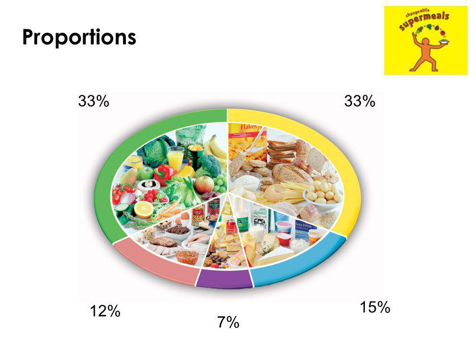 Proportions 33% 33% 15% 12% 7%