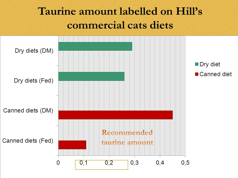 Taurine amount labelled on Hill's commercial cats diets