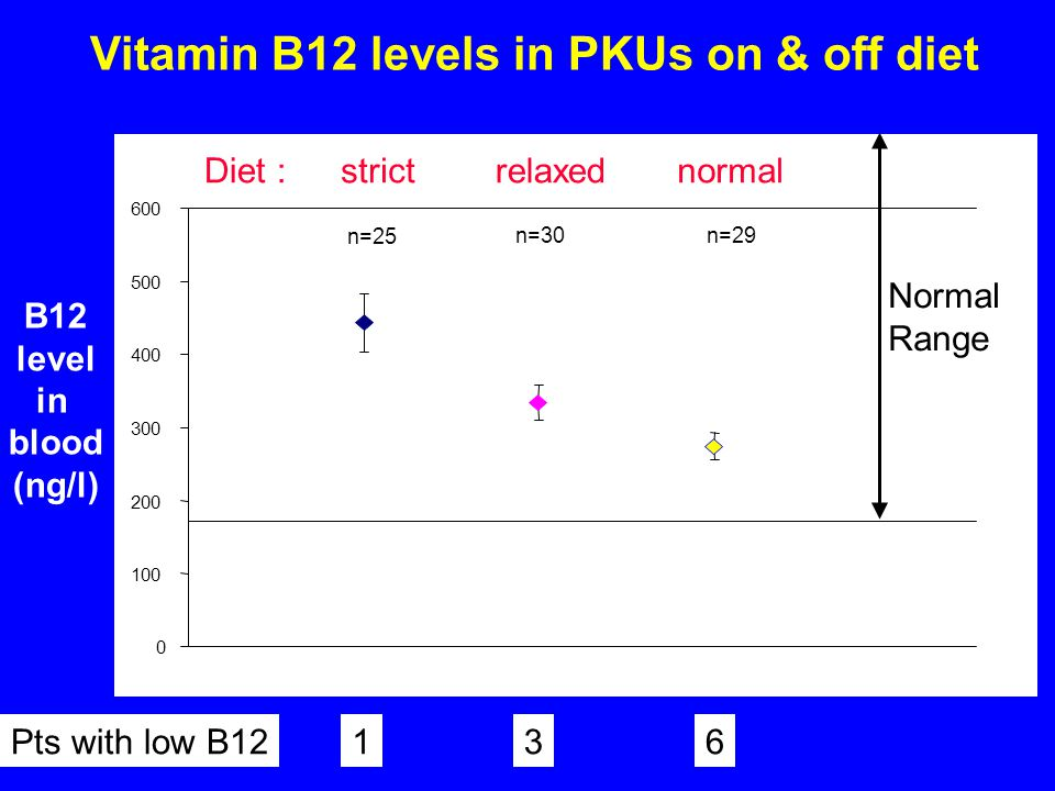 Vitamin B12 levels in PKUs on & off diet