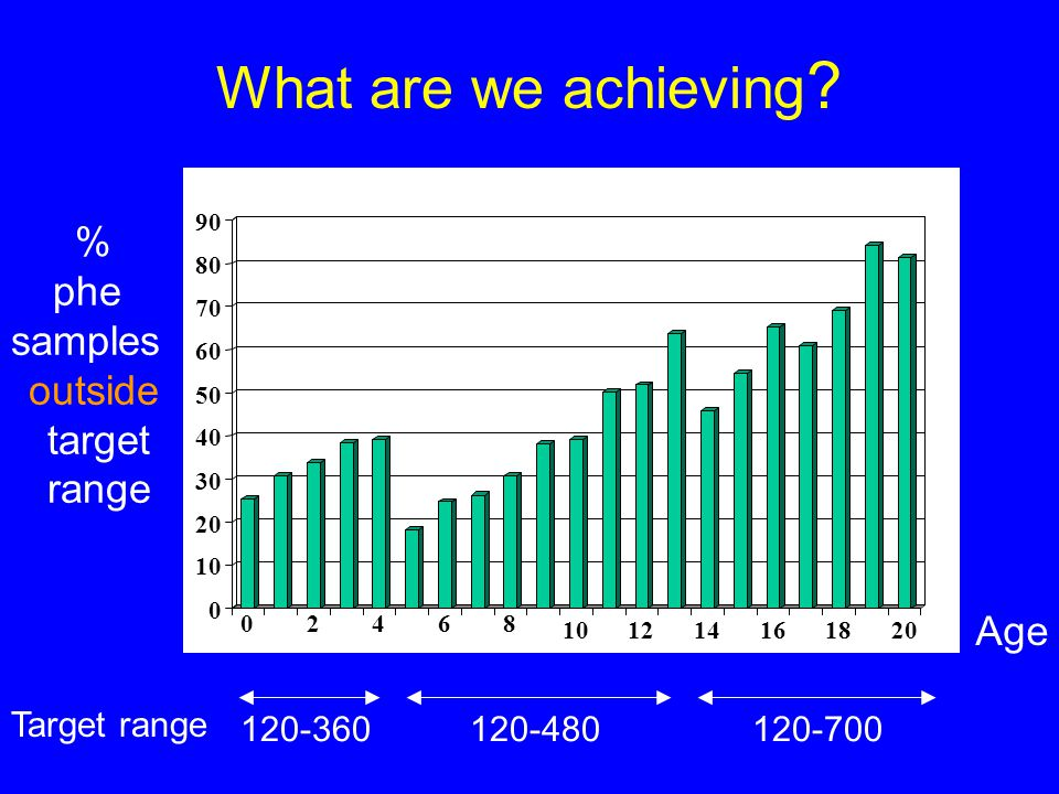 What are we achieving % phe samples outside target range Age