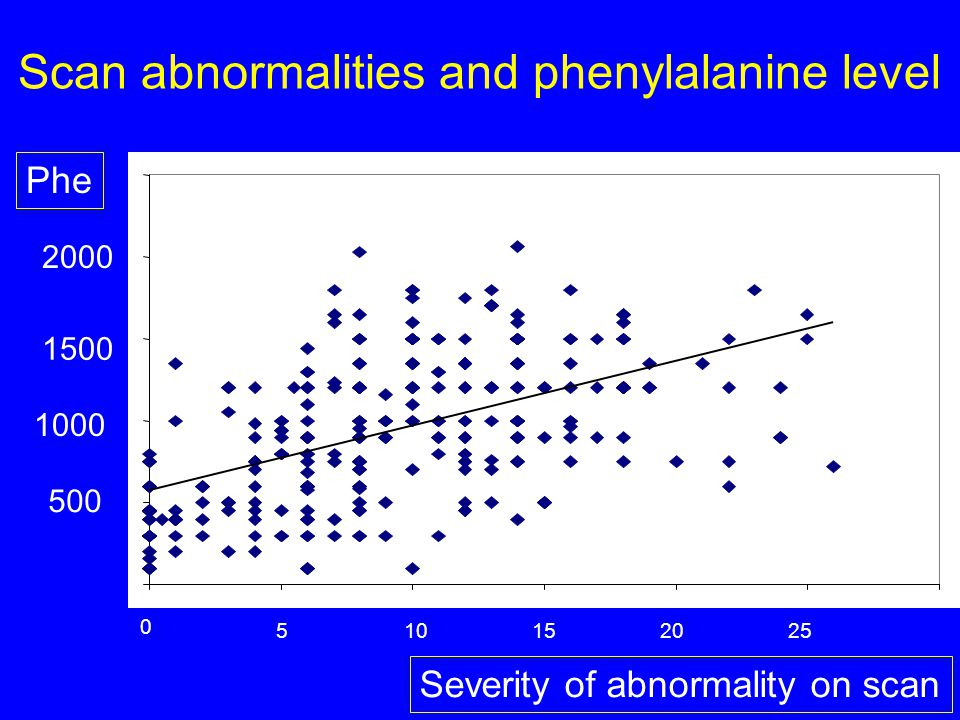 Scan abnormalities and phenylalanine level