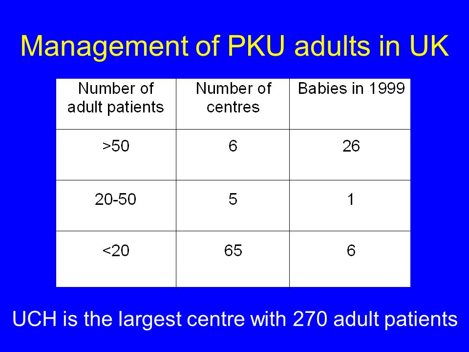 Management of PKU adults in UK