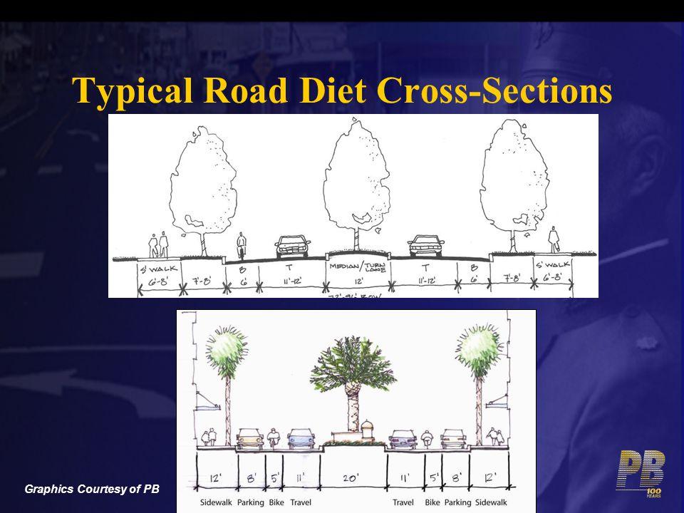 Typical Road Diet Cross-Sections