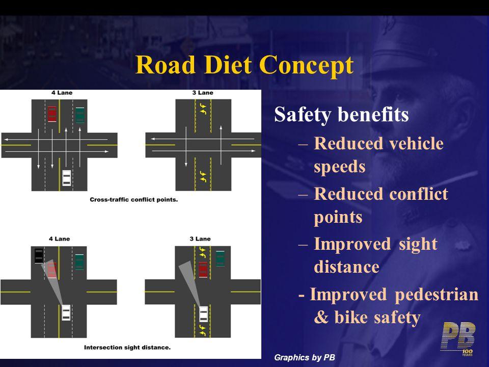 Road Diet Concept Safety benefits Reduced vehicle speeds