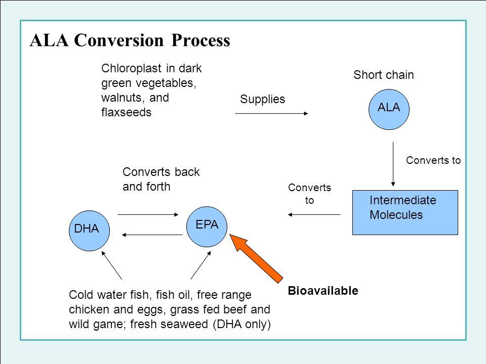 ALA Conversion Process