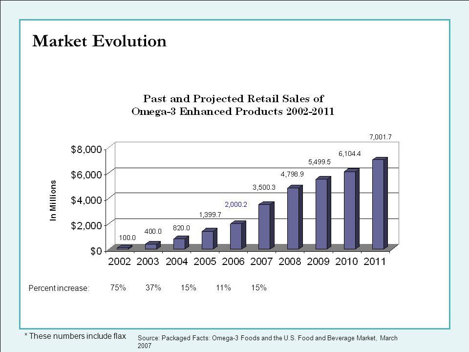 Market Evolution Percent increase: 75% 37% 15% 11% 15%
