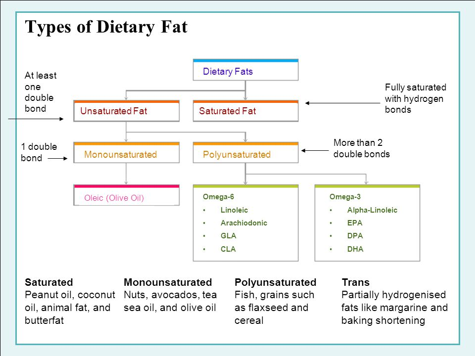 Types of Dietary Fat Saturated Peanut oil, coconut