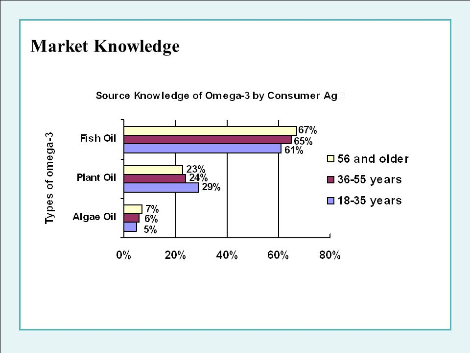 Market Knowledge