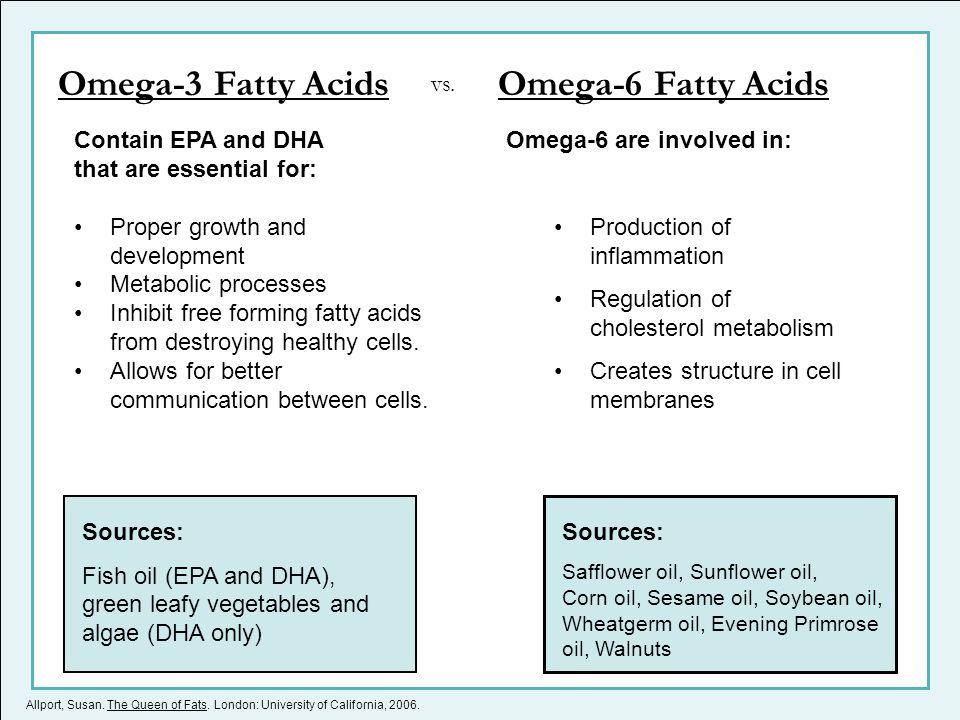Omega-3 Fatty Acids Omega-6 Fatty Acids vs. Contain EPA and DHA