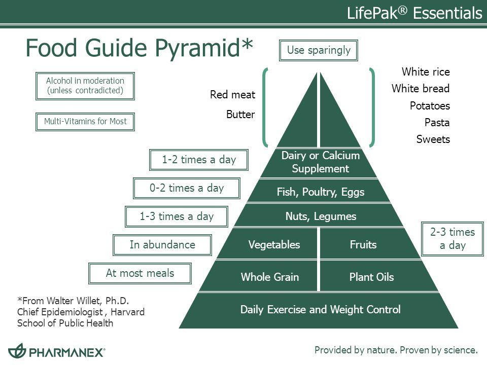 Food Guide Pyramid* Use sparingly White rice White bread Potatoes