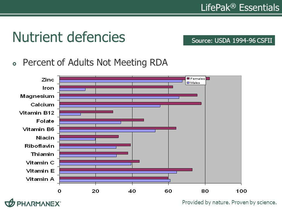 Nutrient defencies Percent of Adults Not Meeting RDA