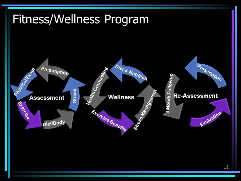 Fitness/Wellness Program