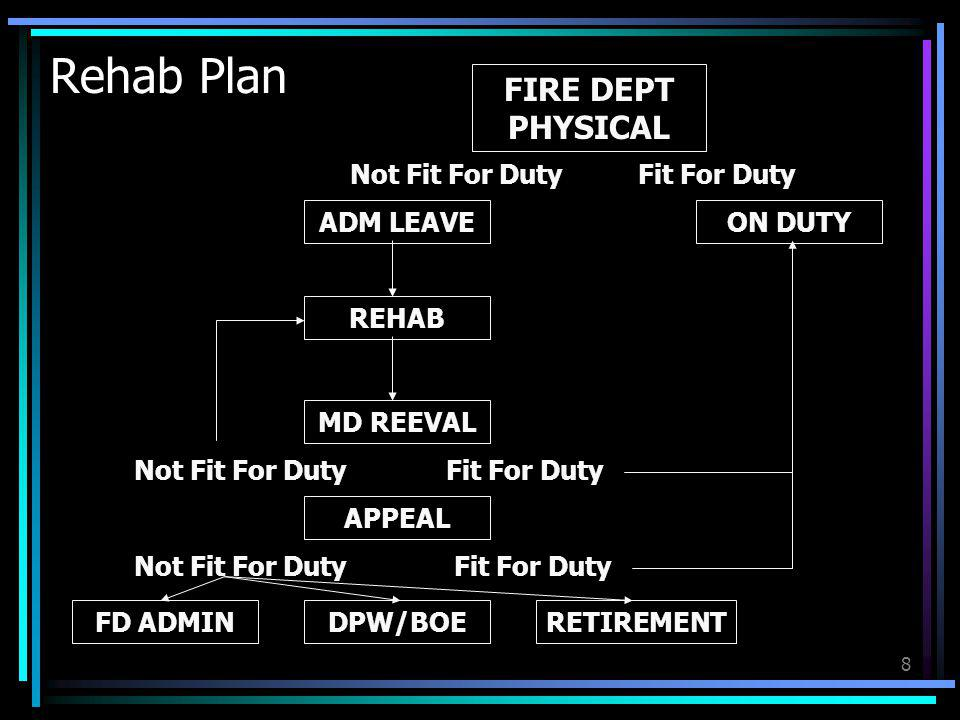 Rehab Plan FIRE DEPT PHYSICAL Not Fit For Duty Fit For Duty ADM LEAVE