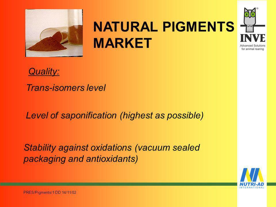 NATURAL PIGMENTS MARKET
