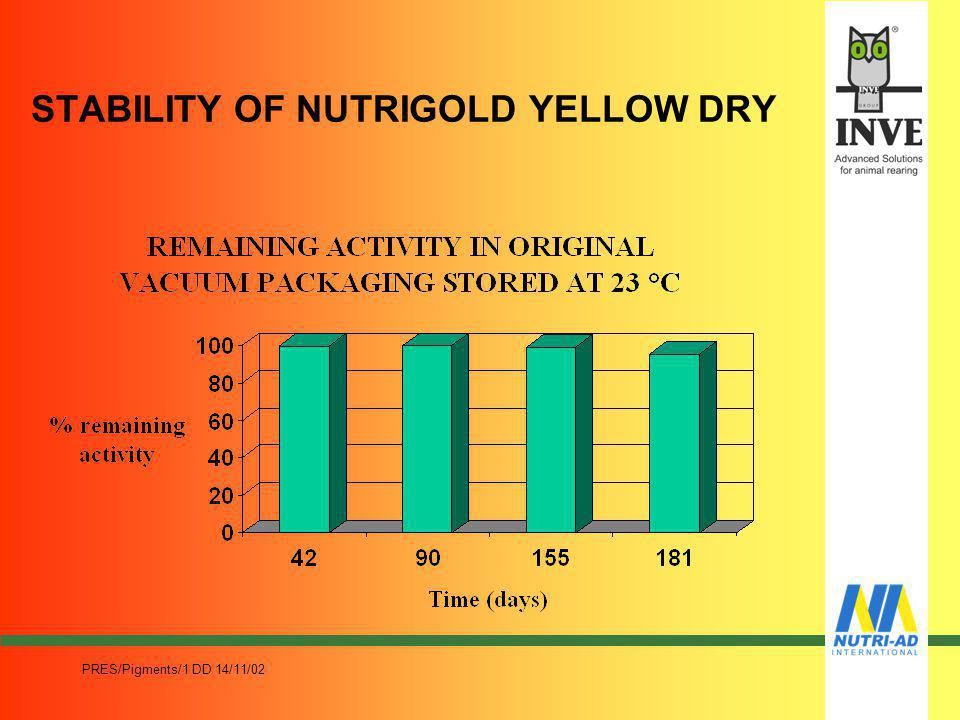 STABILITY OF NUTRIGOLD YELLOW DRY